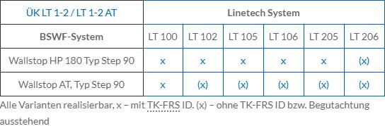 LT-1-2-Einsatzmöglichkeiten
